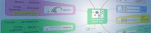 Тренинг «Интеллект-Карты»