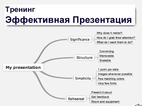 Effective Presentation-site