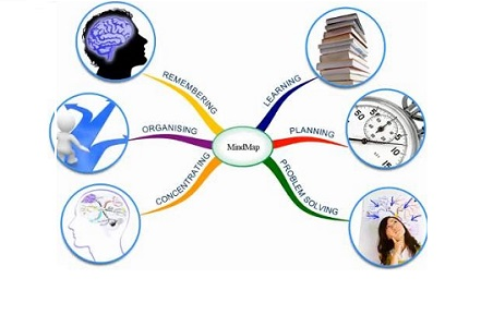 4mindmap-benefits-of-mind-mapping-tool